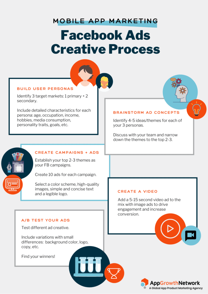 Facebook Ads Creative Process
