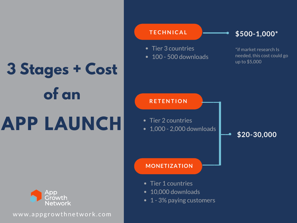 The cost to launch a mobile app