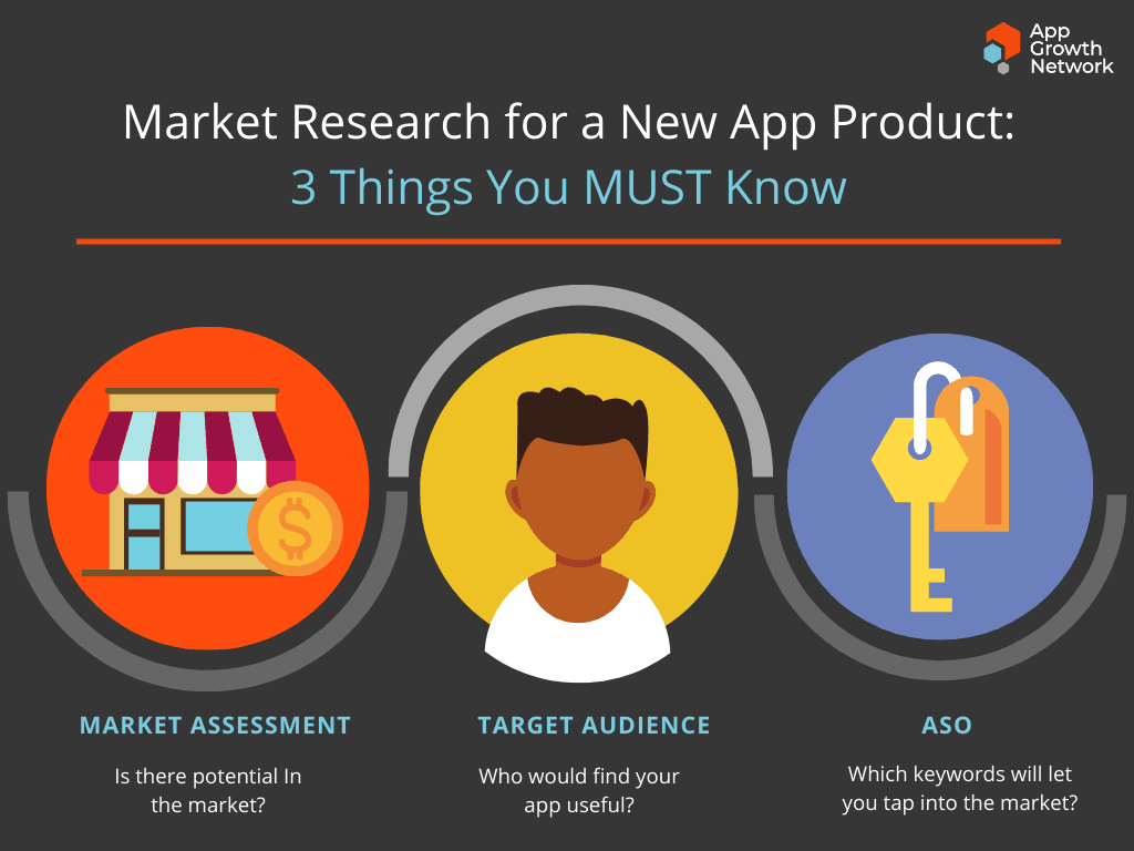 3 things you must know to conduct market research for new mobile apps