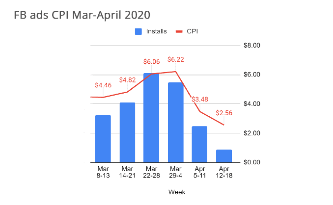 Facebook ads CPI for March-April 2020