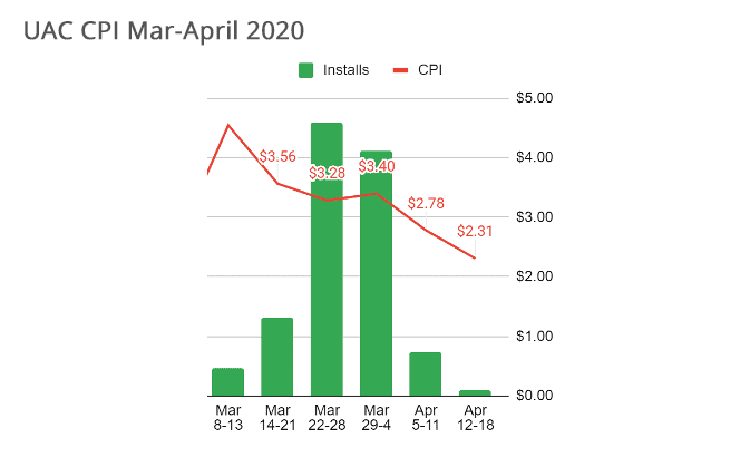UAC CPI March to April 2020